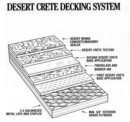 diagram of Desert Crete Decking System